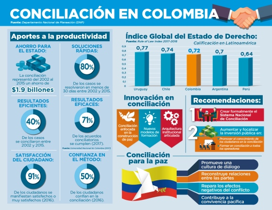 Infografia conciliacion DNP