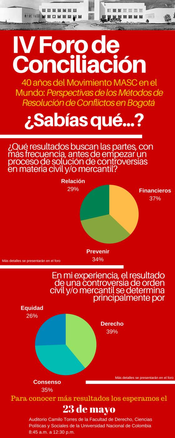 IV Foro de Conciliación