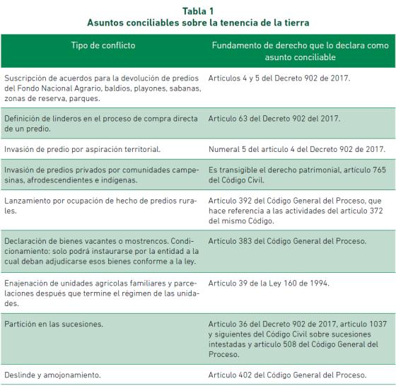 Asuntos conciliables 1