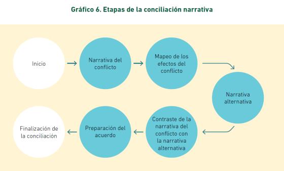Conciliacion narrativa