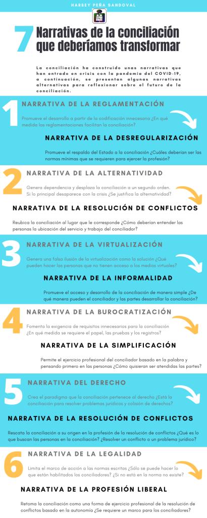 Narrativas de la conciliación para la reflexión en la crisis delCOVID-19